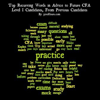 Here's CFA Level I Advice From More than 1,000 Actual Past Candidates 2