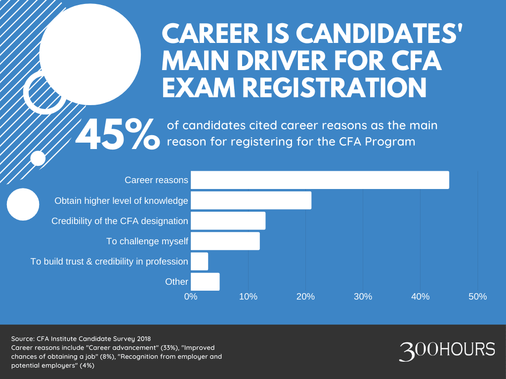 Career is cited as the main reason for CFA Program registrations