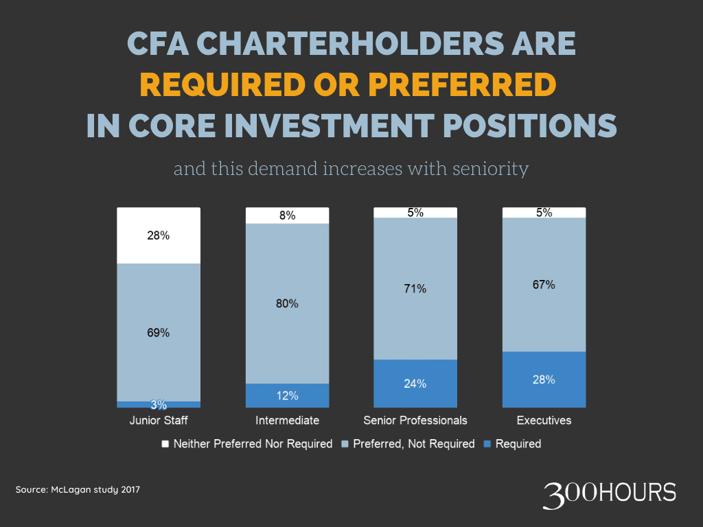 CFA charterholders are required or preferred in core investment positions