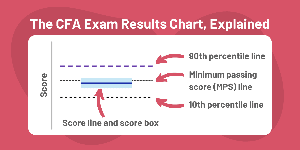 How to Interpret CFA Results