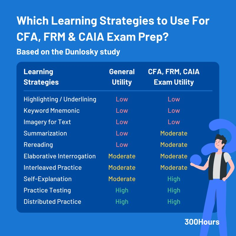 How to study effectively for CFA, FRM and CAIA exams? Based on Dunlosky study