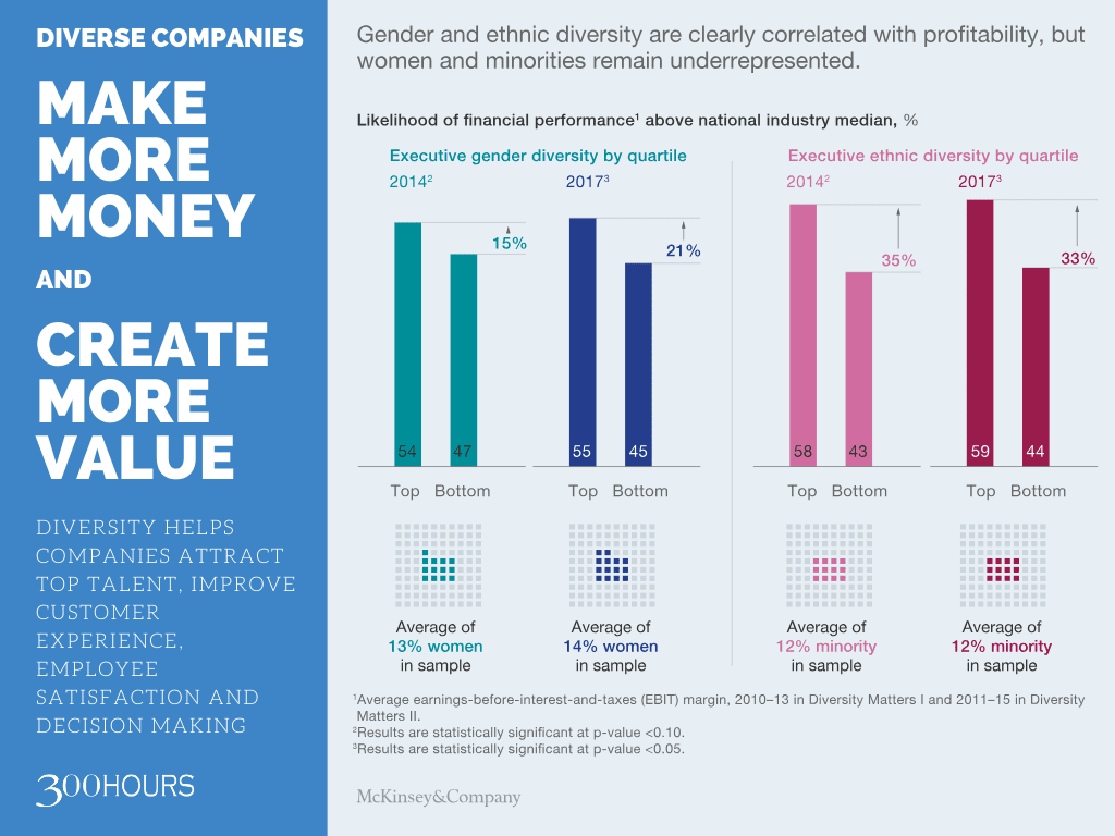 Diverse companies are more profitable and create more value mckinsey study