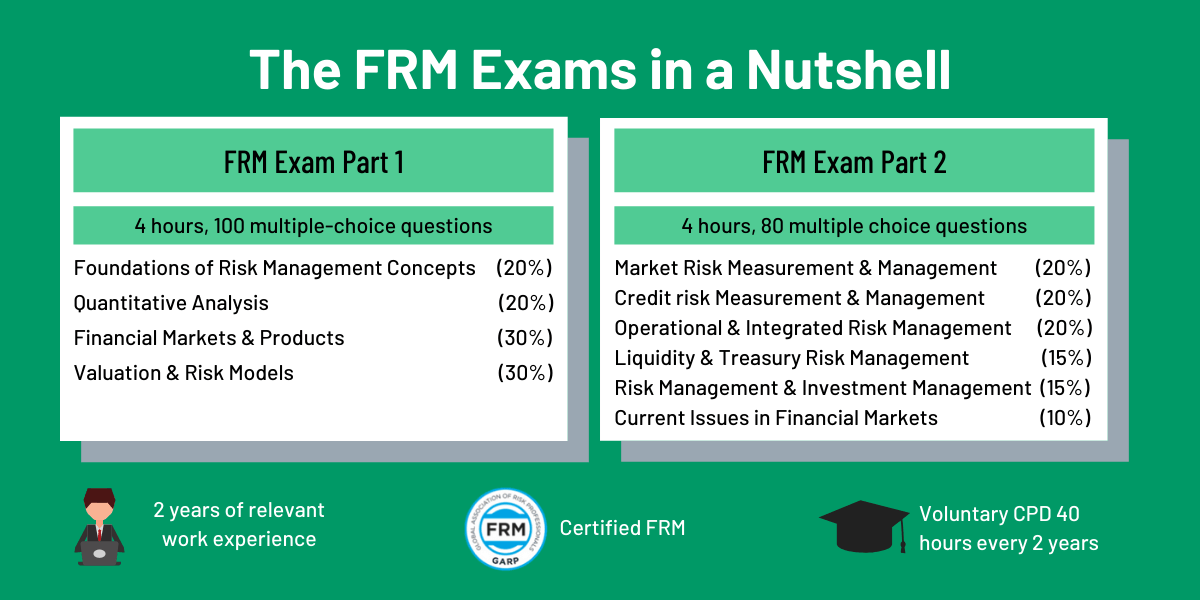What is the FRM Exam? A Quick Overview