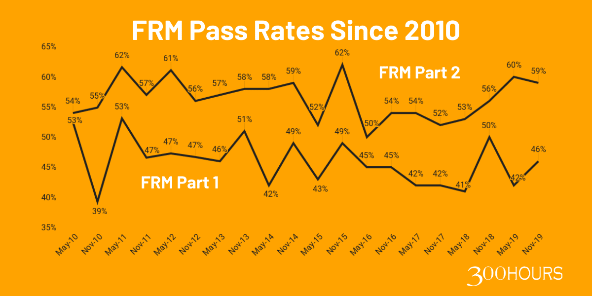 FRM exam historical pass rate since 2010