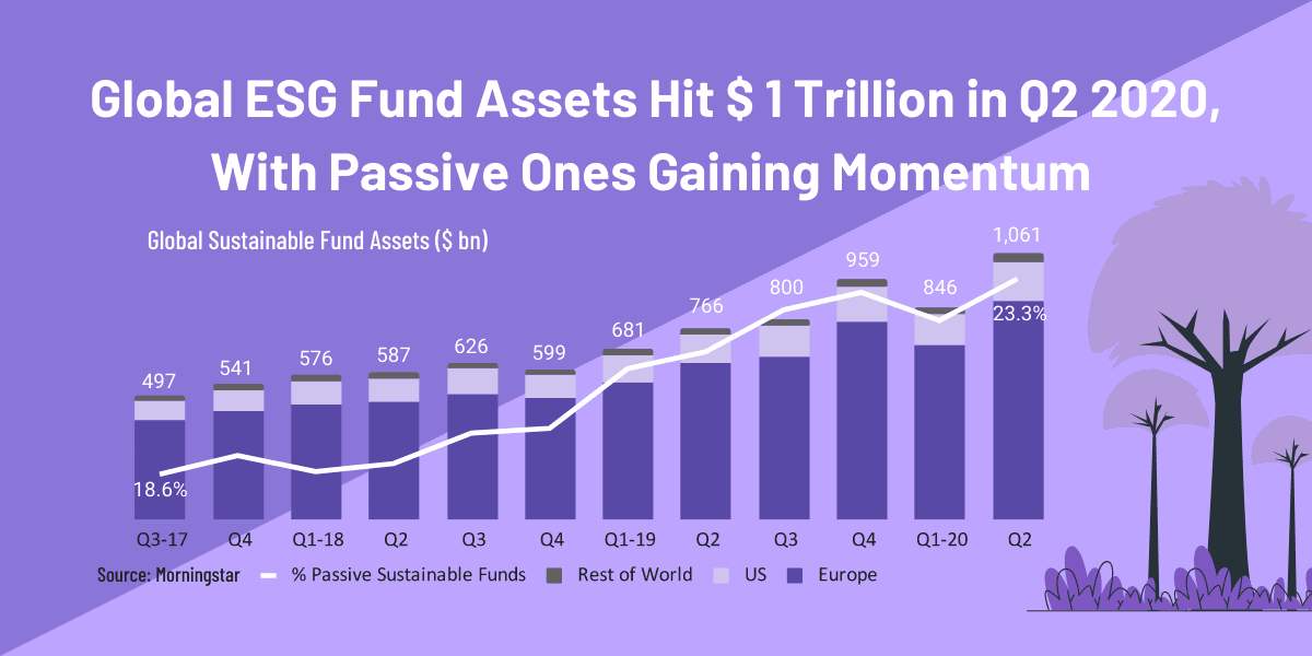 Global ESG Sustainable Fund assets geographic passive active split Morningstar