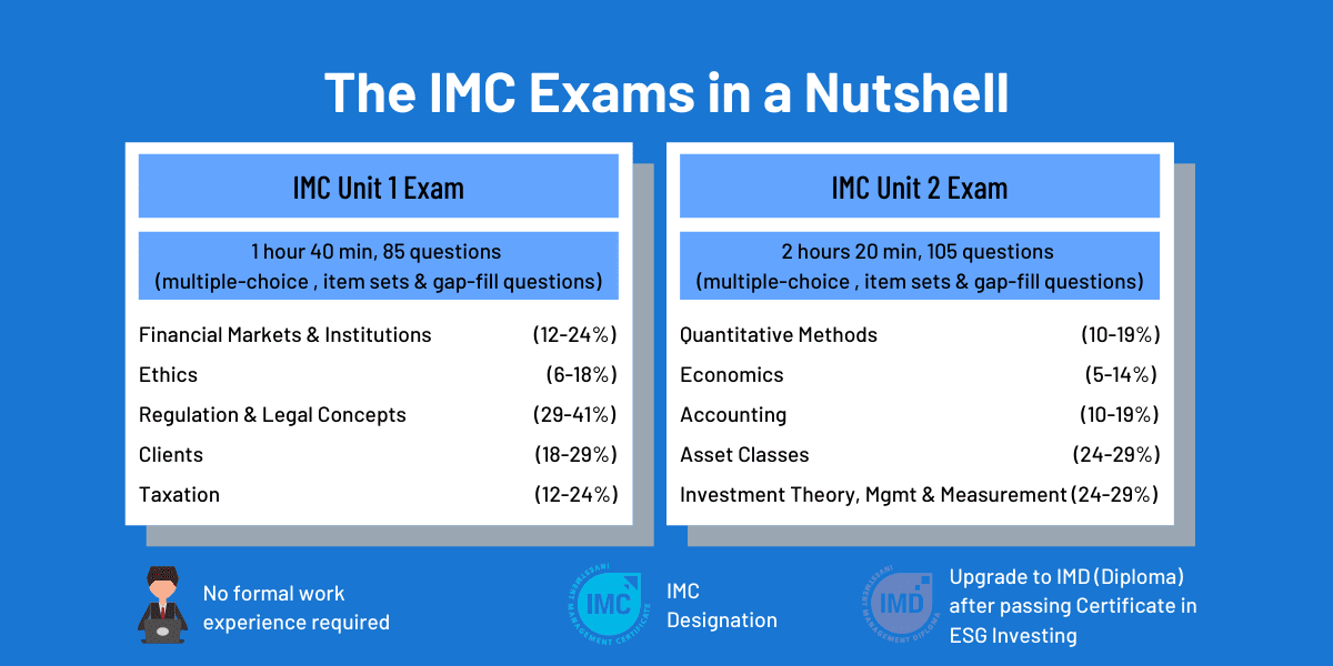 Investment Management Certificate (IMC) In a Nutshell