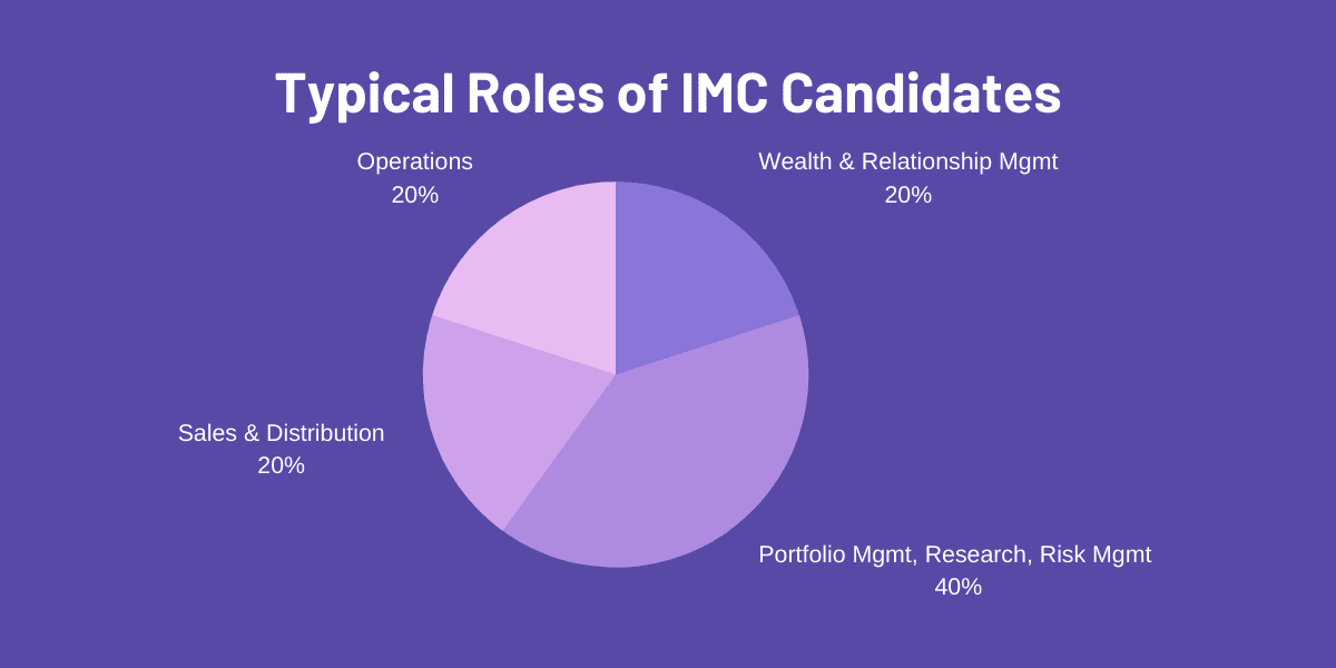 Investment Management Certificate (IMC) exam candidate profile job roles