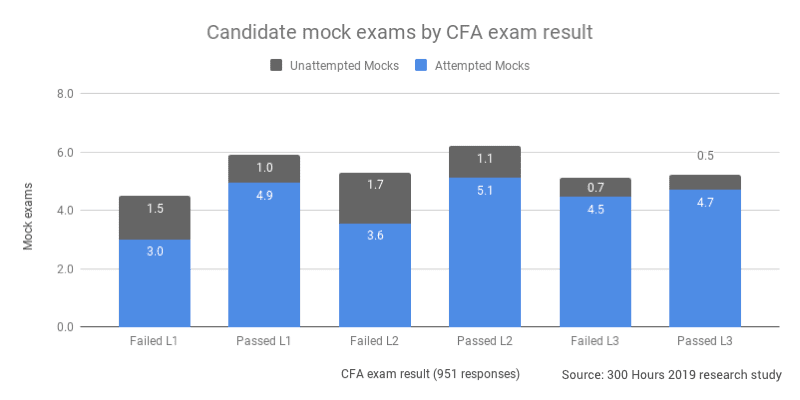 Chart: Passing candidates do more CFA mock exams and leave less unfinished