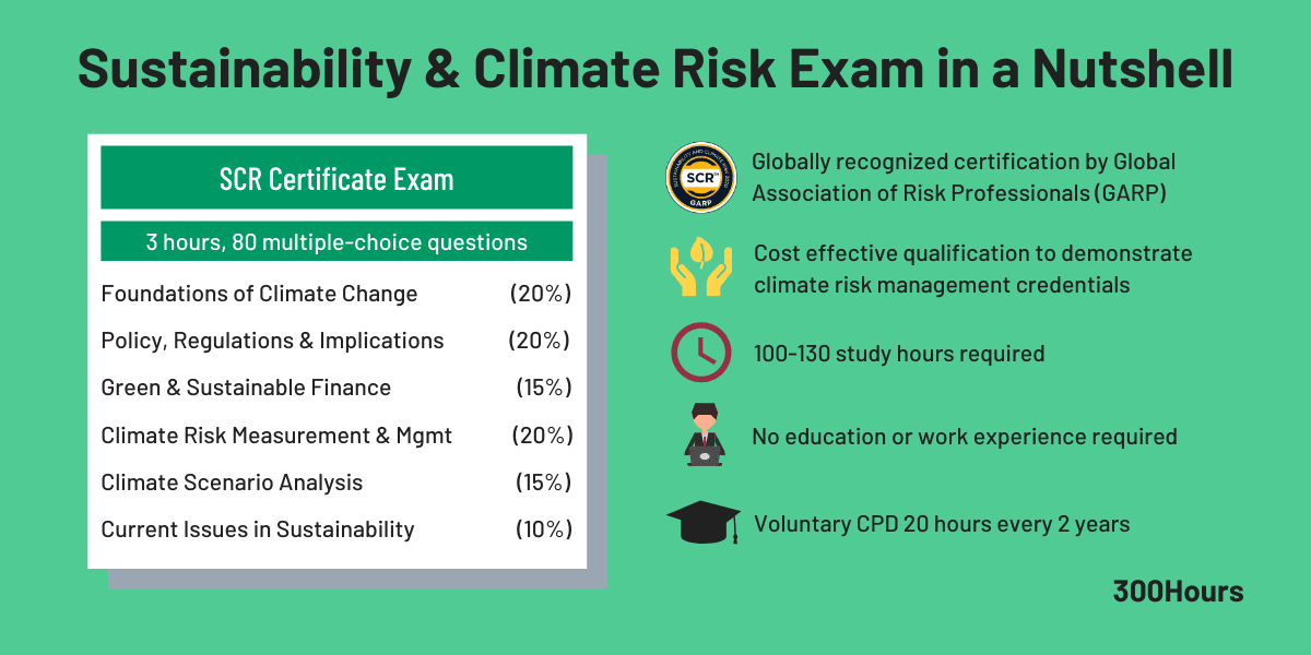 SCR Sustainability & Climate Risk Certificate In A Nutshell