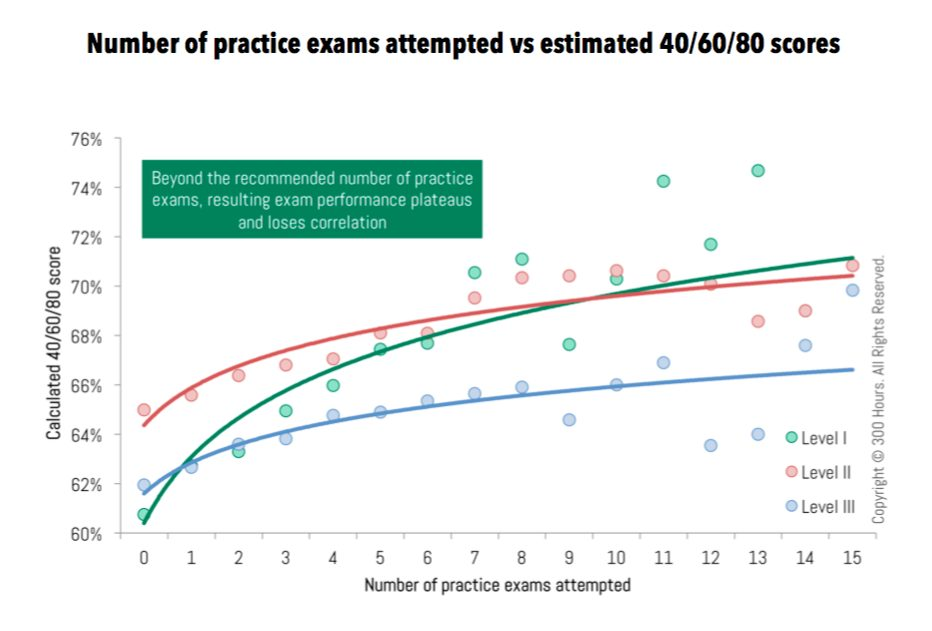 CFA Mock Exams: How Many Should You Be Doing? 1