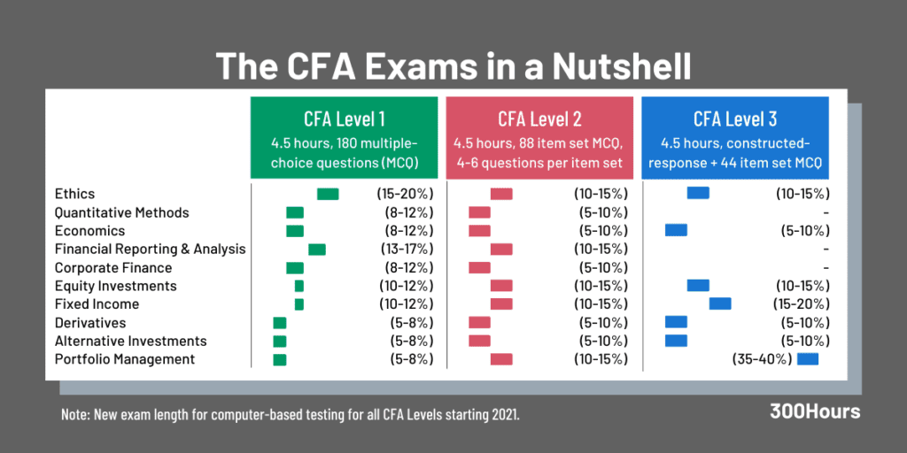 CFA Exams Overview - Topic Weights and Exam Format