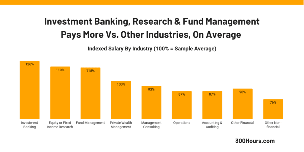 Finance Industry investment banking research fund management pay comparisons