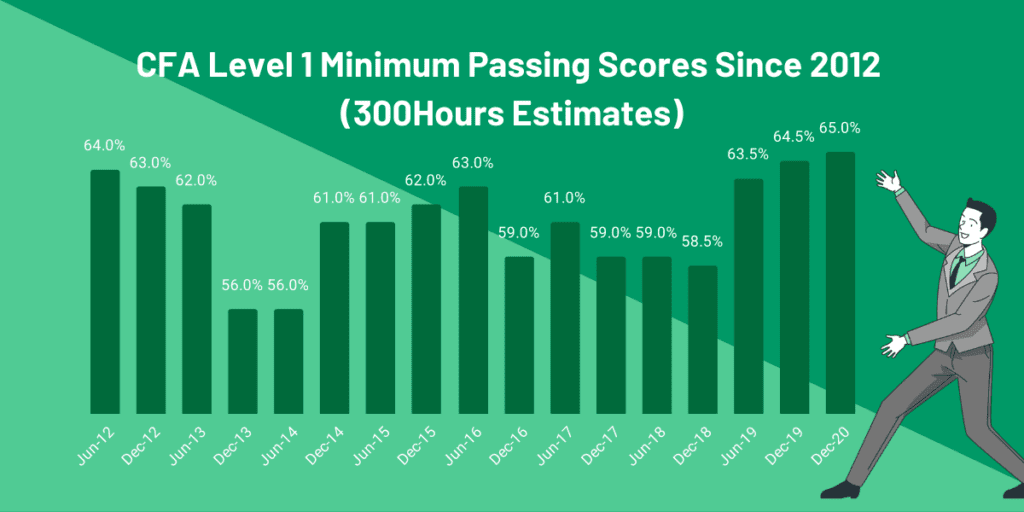 CFA Level 1 Passing Score - 300Hours estimates of Minimum Passing Scores since 2012