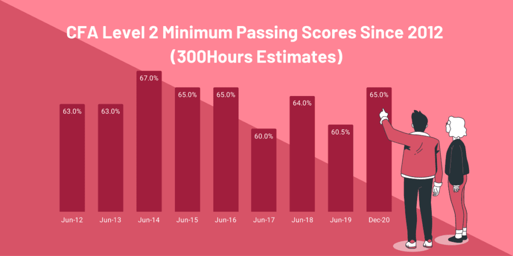 CFA Level 2 Passing Score - 300Hours estimates of Minimum Passing Scores since 2012