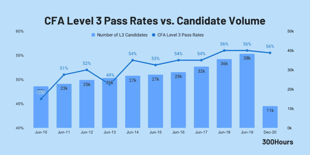 cfa level 3 pass rates and candidate volume since 2010