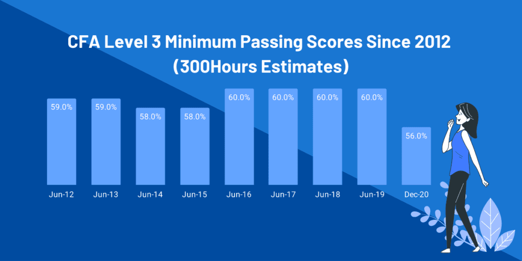 CFA Level 3 Passing Score - 300Hours estimates of Minimum Passing Scores since 2012